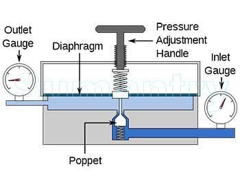 """Karet Membran pada Pressure Reducing/Regulating Valve (PRV) berfungsi sebagai """"sensor"""" tekanan pada Outlet. Saat tekanan pada Outlet turun, per akan menekan turun membran PRV sehingga posisi kanal Inlet terbuka dan menambah tekanan pada Outlet. Sebalikanya, saat tekanan pada Outlet hampir sama dengan Terget, maka karet membrane PRV akan naik dan mengecilkan/menutup kanal inlet supaya tekanan pada Outlet tidak bertambah."""