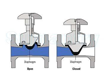 Dalam aplikasi karet membrane sebagai valve, karet membran berfungsi untuk menghambat aliran fluida dalam valve. Semakin ditekan, maka membran akan mempersempit kanal dan menghambat aliran, dan jika kanal tertutup secara penuh, makan aliran akan terhenhti (posisi closed). Jika tekanan pada membran dilepas, maka membran akan kembali pada posisi semula dan  fluid akan mengalir kembali (posisi open) .